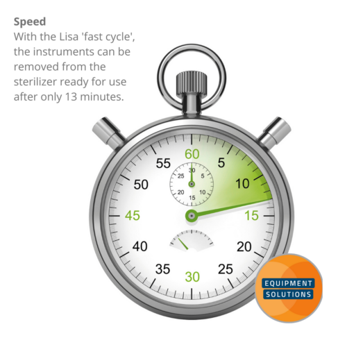 The W&H Lisa autoclave has a fast cycle that processes unwrapped instruments in as little as 13 mintues.