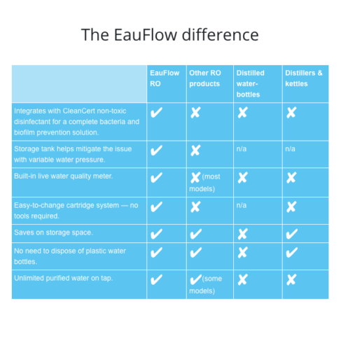 See the benefits of the Eau Flow dental reverse osmosis unit