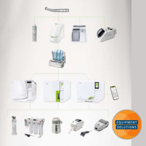 W&H Sterilisation understand how their product range comes together for your practice.